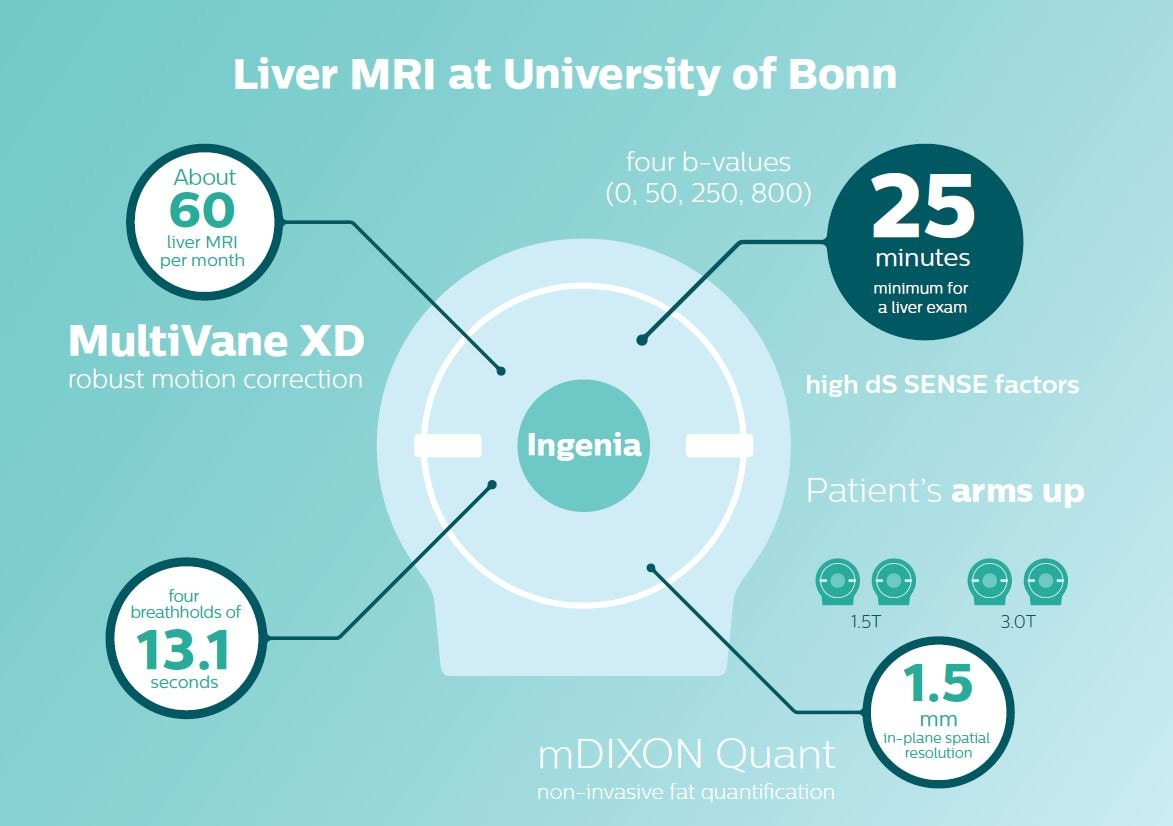 liver mr imaging get boost from bonn liver mri