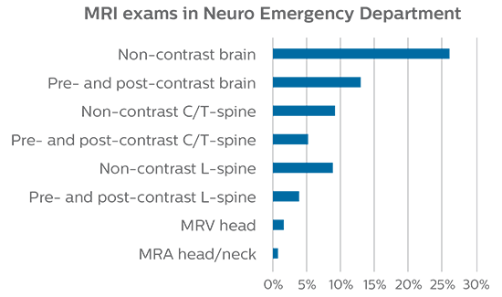 in emergency department st josephs hospital usa new mri exams in neuro-3