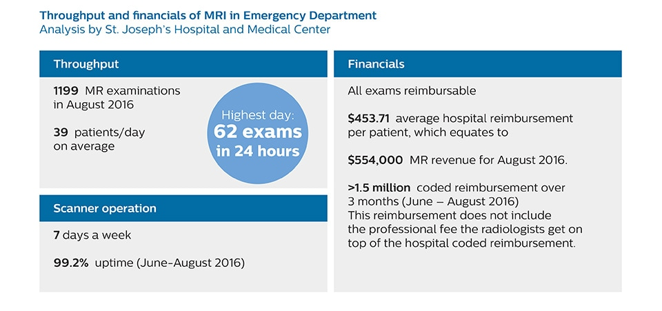 in emergency department st josephs hospital usa new mri in ed throughput and financials-2