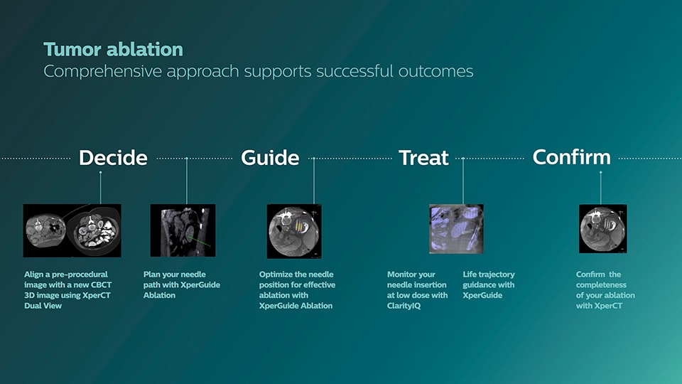 Biopsy and ablation solutions